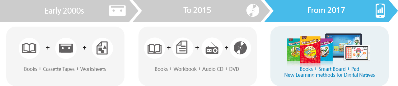 From the start of ~2000 : Books + Cassette Tapes + Worksheets/~2015 : Books + Workbook + Audio CD + DVD/2016 onwards~ : Books + Electronic bulletin Board + Tablet PC New Learning methods for Digital Natives